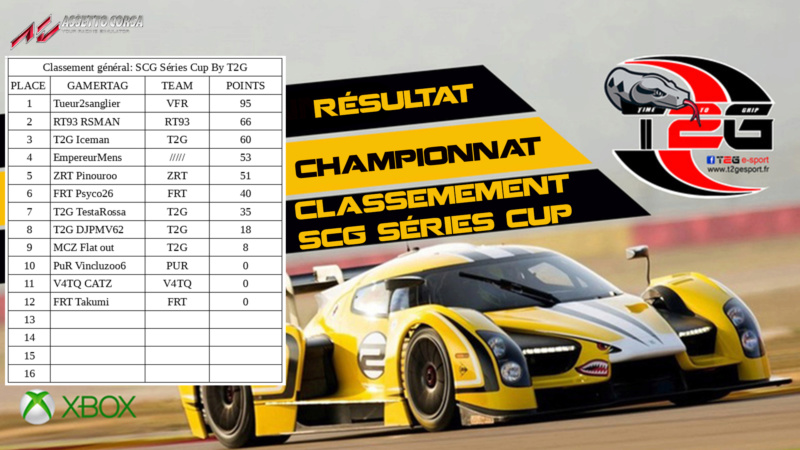 Résultats du championnat Classe13
