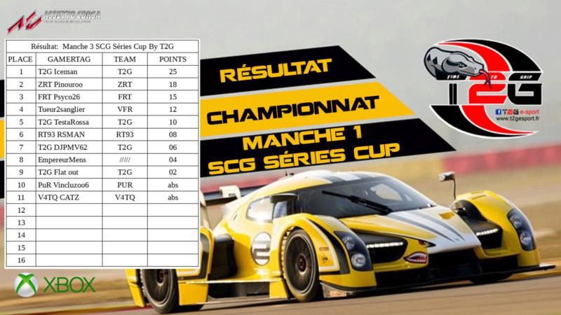 Résultats du championnat M310