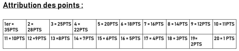 LPK XBox F1 Play Inter-Team Championship  BY T2G SAISON 1 Points10