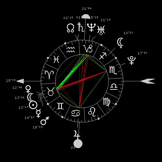 Interprétation synastrie Compo11