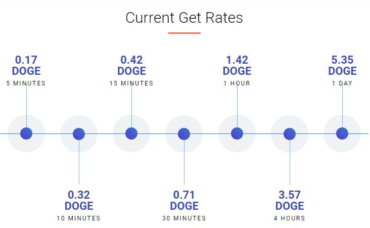 Oportunidade [Testar] DOGECOIN Free - Faucet Dogeco10