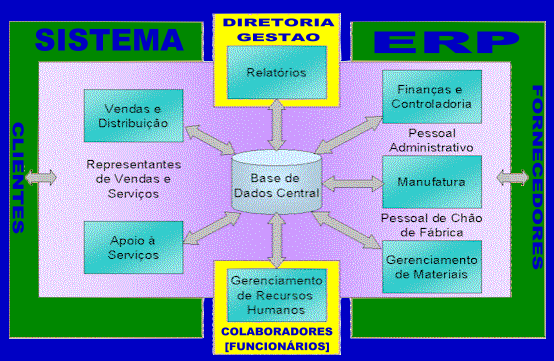 ERP Enterprise Resource Planning Erp10