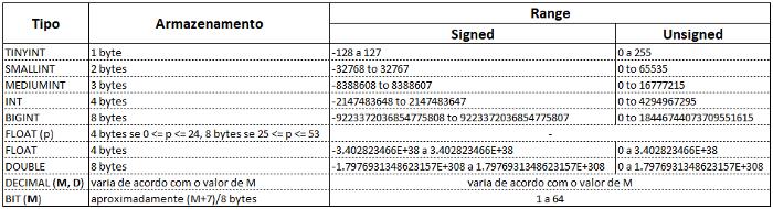 MySQL - Conceitos e comandos Minuta14