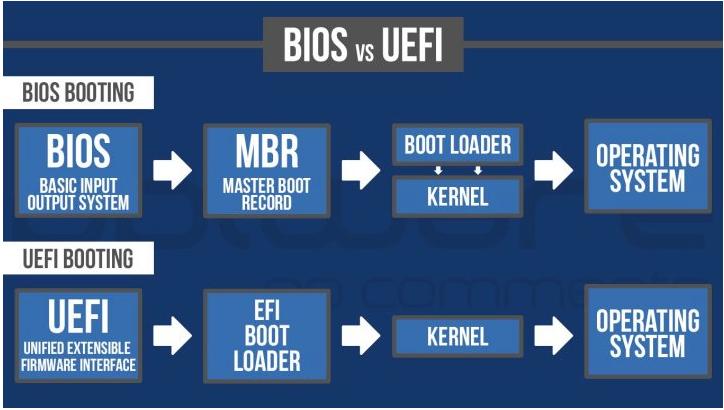 Diferença entre BIOS e UEFI Scree101