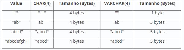 MySQL - Conceitos e comandos Tipos13