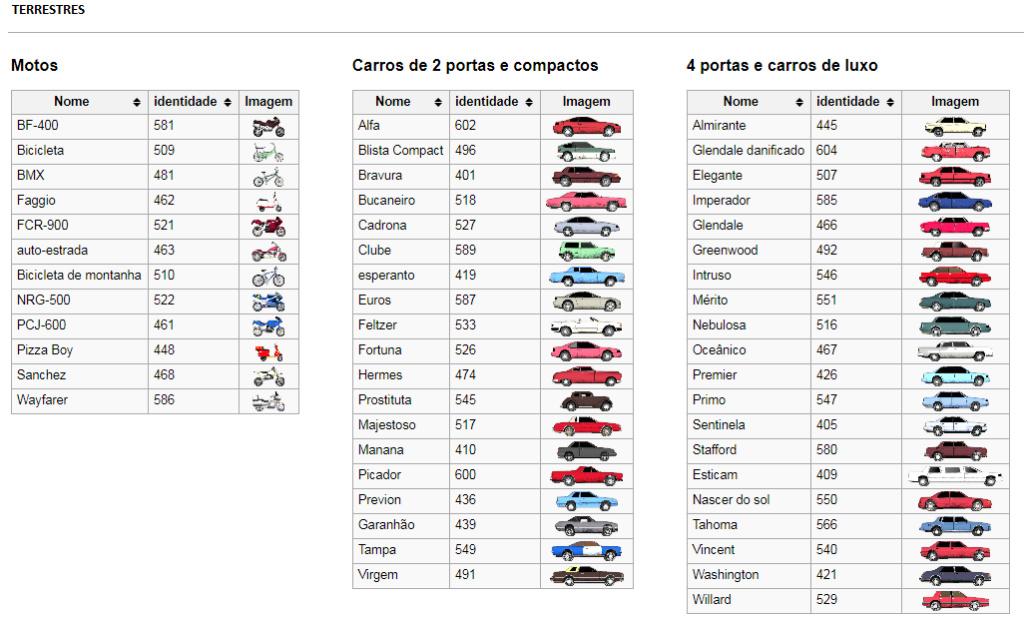 GTA SA - Veículos e seus IDs Veicul12