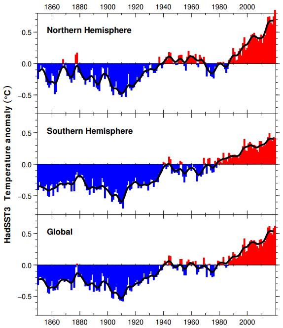 Le réchauffement climatique Serie_10