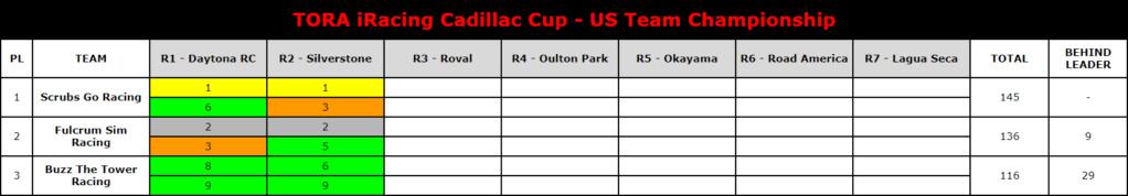 TORA iRacing Cadillac Cup - Team Championship Cadill15