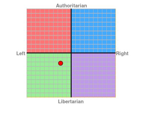 Political Compass Chart10