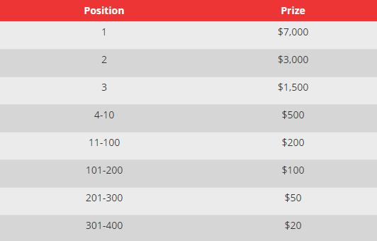 Darmowe turnieje kasynowe - freeroll - Page 13 Tabela10