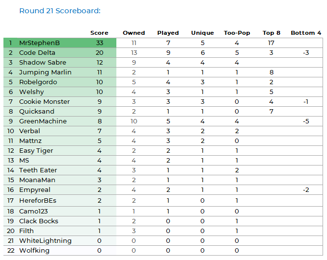 NRLFF 2006 Fantasy thread - Round 25+26 - Championship time Pod_k116