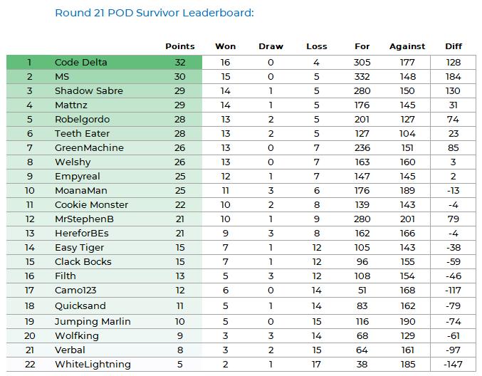 NRLFF 2006 Fantasy thread - Round 25+26 - Championship time Pod_k119