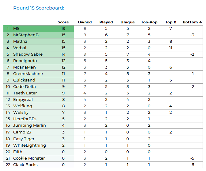 NRLFF 2006 Fantasy thread - Round 16+17  - MS finally got a good score - Page 4 Pod_ki85