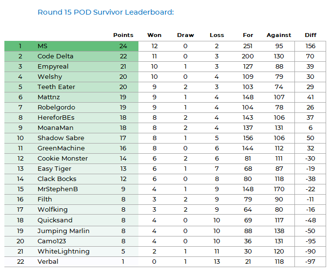 NRLFF 2006 Fantasy thread - Round 16+17  - MS finally got a good score - Page 4 Pod_ki88