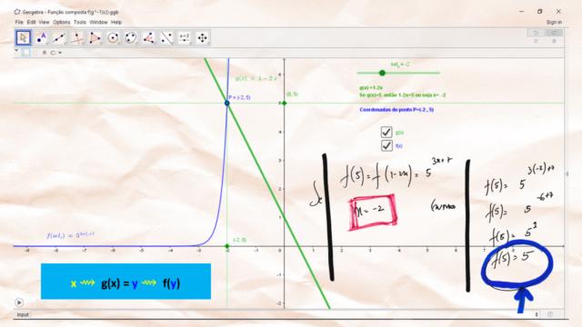 Imagem de f(g(x)) para um valor específico de g(x) Slide421
