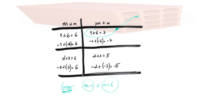 Fatorar exp quadrática com coeficiente de x² dif 1 Slide428