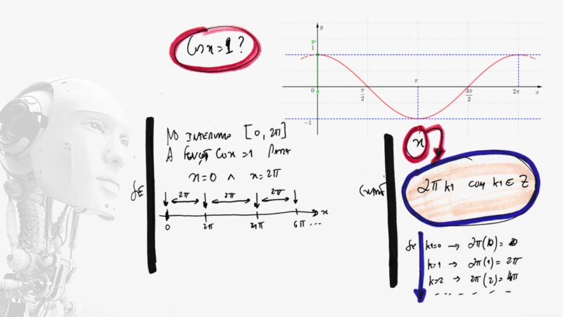 Resolver a equação cosx + seny = 2 Slide814