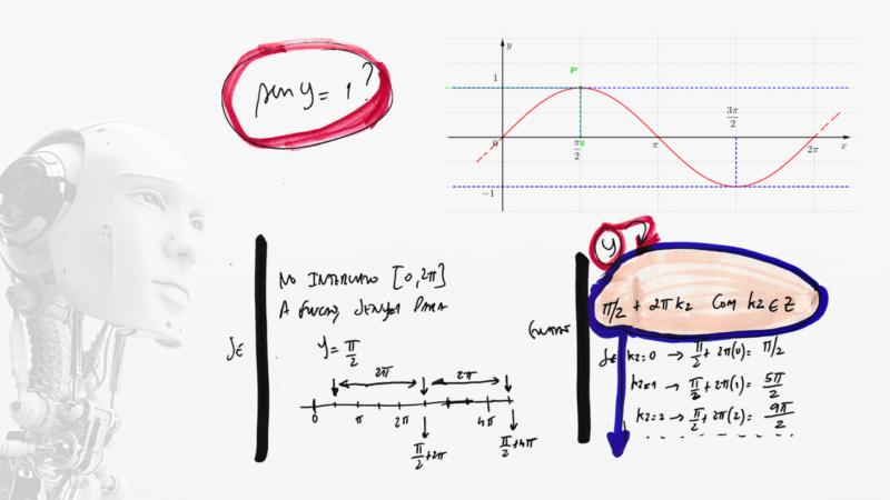 Resolver a equação cosx + seny = 2 Slide915