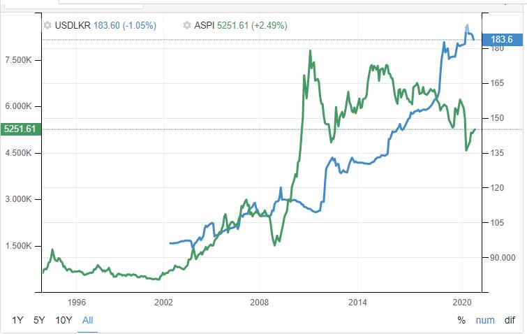 ASPI vs USD/LKR 0111
