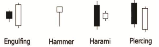 Some technical analyzing indicators   0210