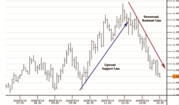 Some technical analyzing indicators   0310