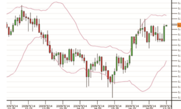 Some technical analyzing indicators   0510