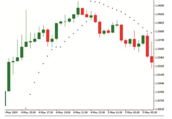 Some technical analyzing indicators   0610