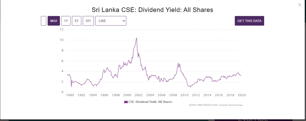 Dividend Yield of all shares In colombo stock exchange  Divide10