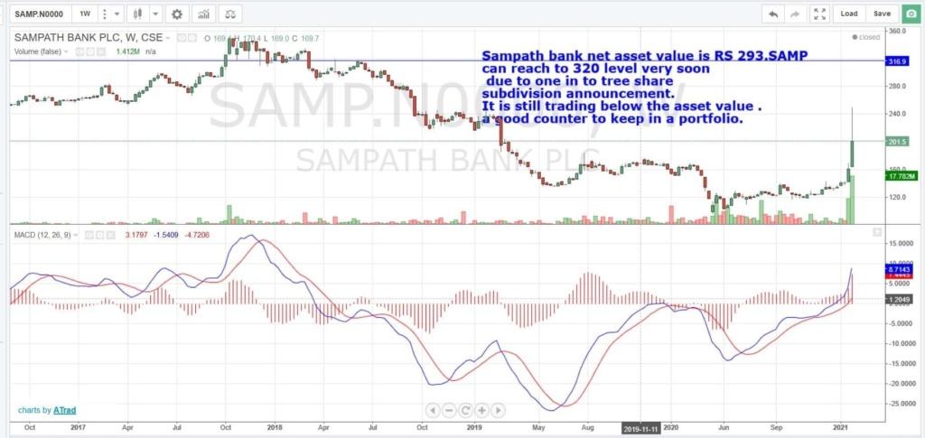 SAMPATH BANK PLC (SAMP.N0000) - Page 17 0f24e210