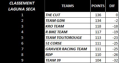[WCF] Compte rendu WCF saison 2013 - Page 13 Team10