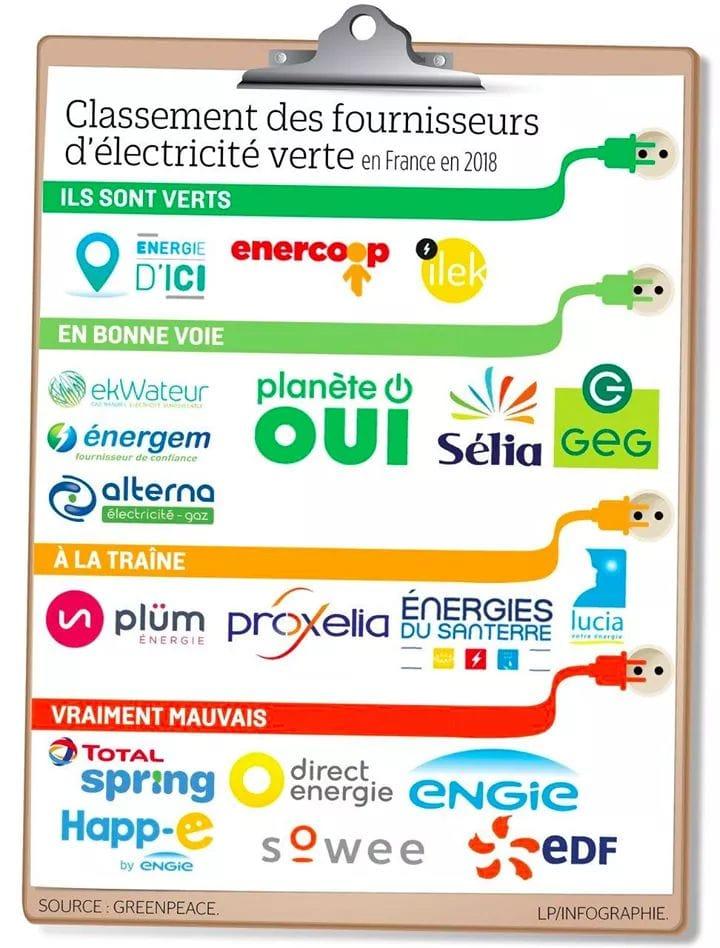 Quitter EDF pour un autre fournisseur ??? 52548510