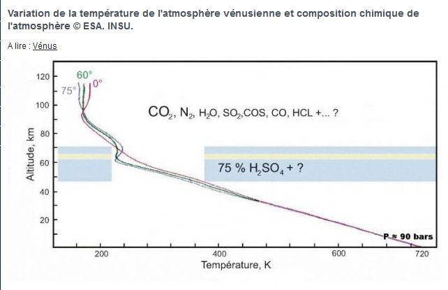 Quels moyens pour explorer in-situ l'atmosphère vénusienne ?  Compos10