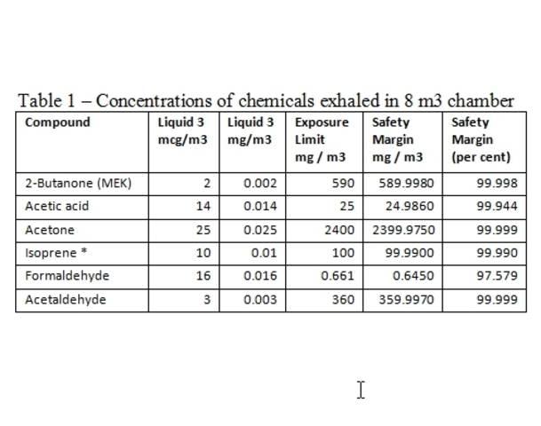 Les dernières études montrent une vapeur d'ecig sûre 94155410