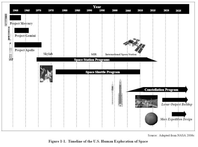 Etude de l'impact écologique du programme CONSTELLATION Timeli10