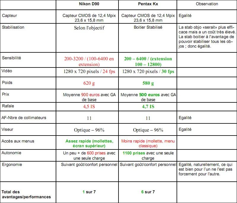 D90 vs Kx - Pas la même gamme, qui en décide ? - Page 3 Tablea10