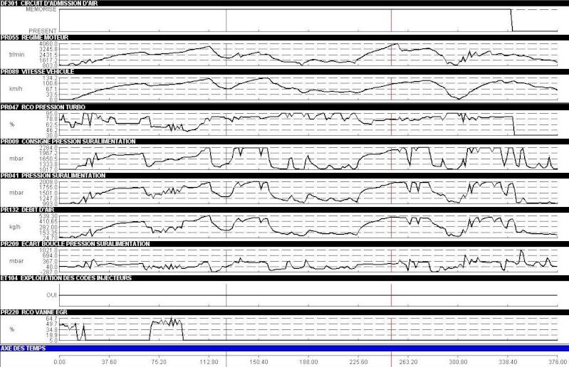Défaillance injection sur Laguna 2.2 (G9T) - DF301 Diag_310