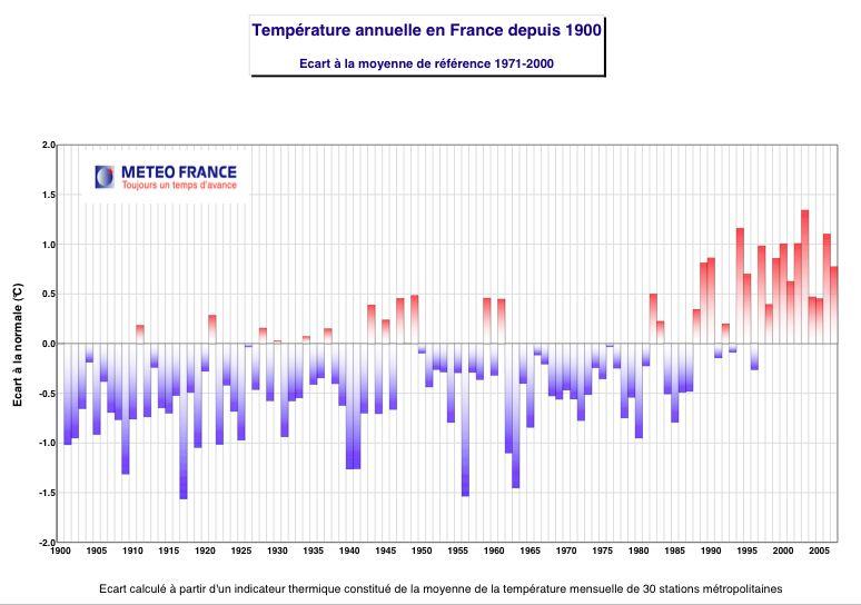 Brèves climat - Page 2 Temper10