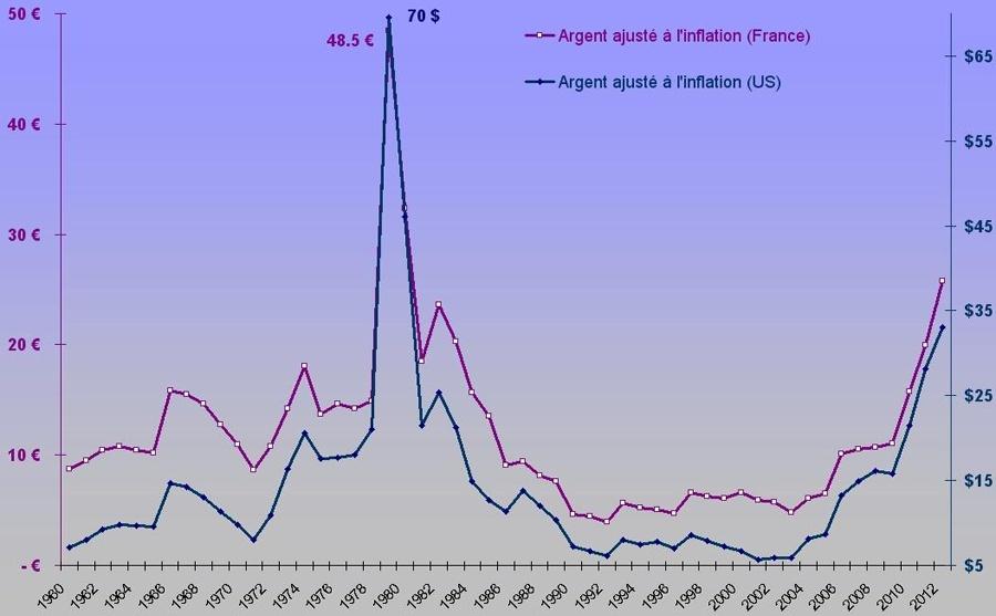 prévisions cours de l'or 2013 -2014 Argent10