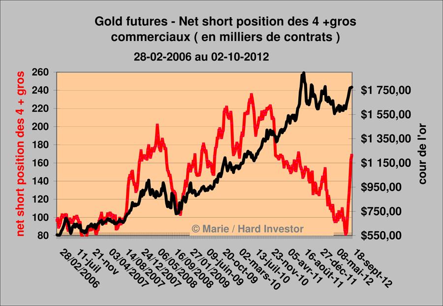 Vidéo Cots or et argent  / analyse hebdomadaire des Cots gold et silver Gold_410