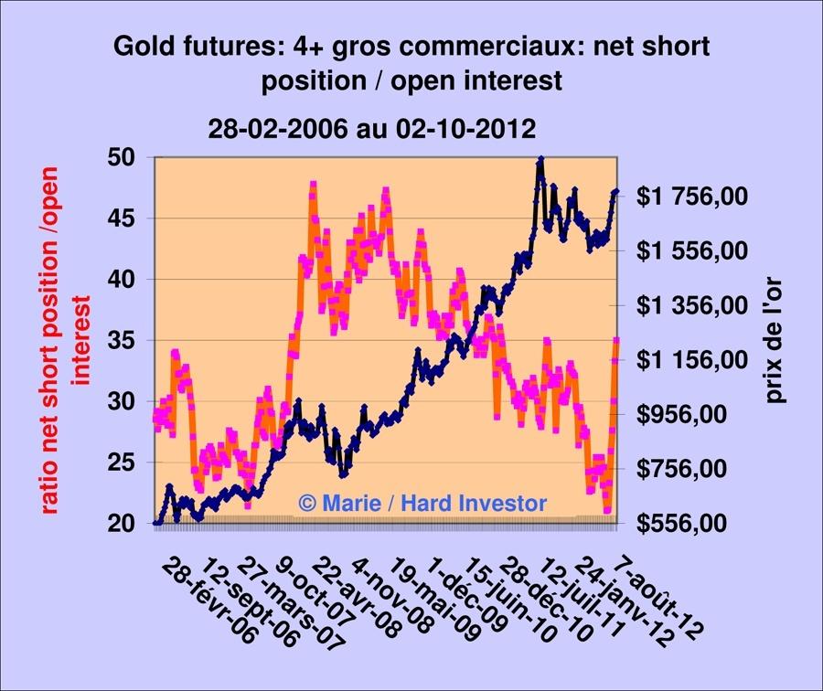 Vidéo Cots or et argent  / analyse hebdomadaire des Cots gold et silver Gold_411