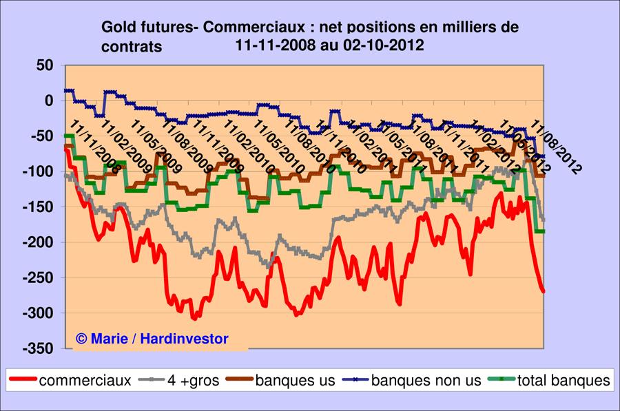 Marché or et argent /Comex / positions des bullions banks / infos en mensuel - Page 3 Gold_b10