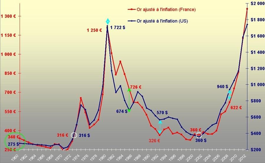 prévisions cours de l'or 2013 -2014 Or10