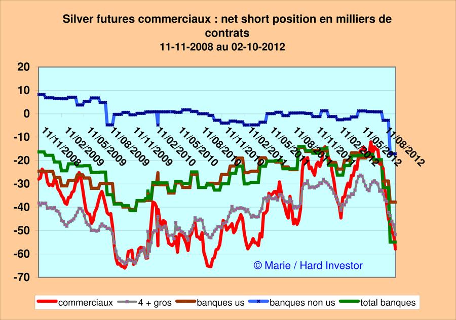 Marché or et argent /Comex / positions des bullions banks / infos en mensuel - Page 3 Silver10