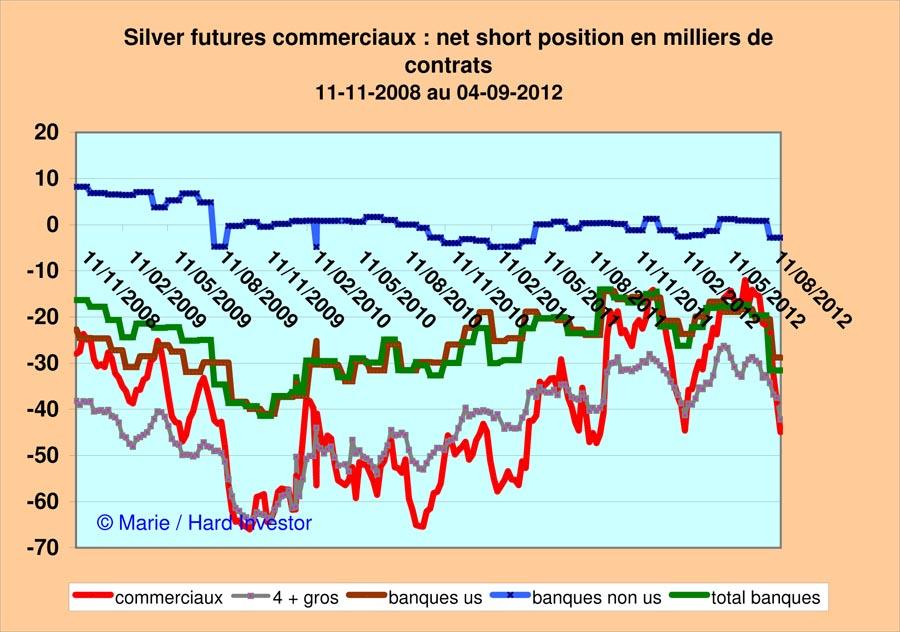 Marché or et argent /Comex / positions des bullions banks / infos en mensuel - Page 3 Silver11