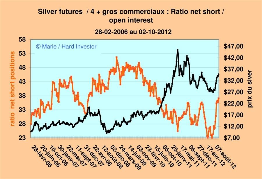 Vidéo Cots or et argent  / analyse hebdomadaire des Cots gold et silver Silver14