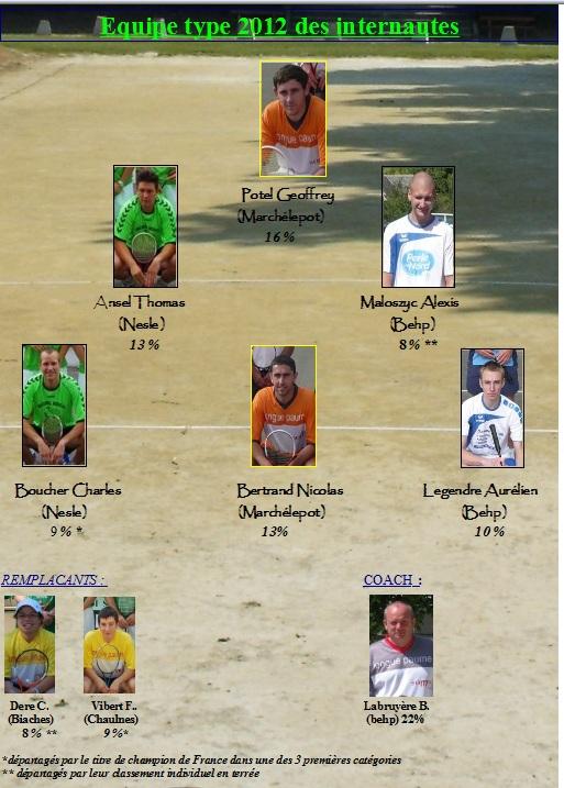 Résultats équipe type des internautes 2012 Select12