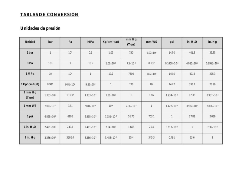 Tabla conversion presion  Pag_162