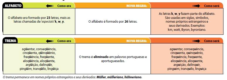 Mudanças no Português 110