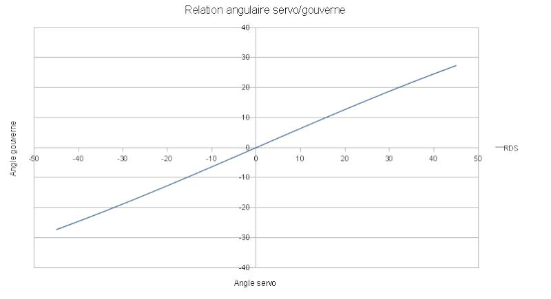 calcul couple servo Relati11
