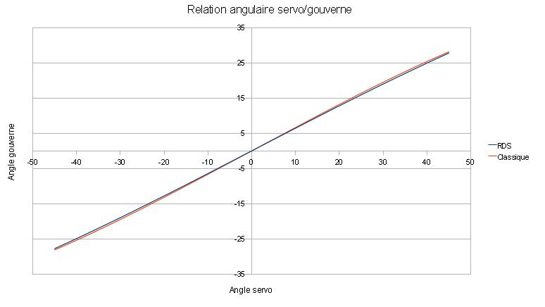 calcul couple servo Relati12